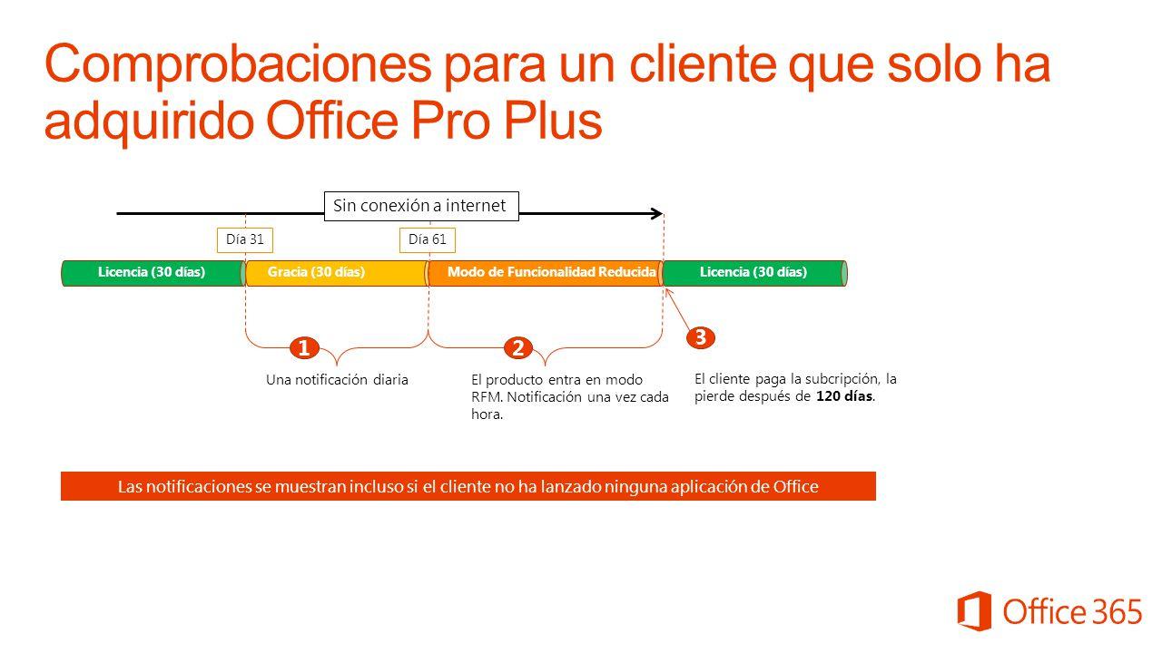 Comprobaciones para un cliente que solo ha adquirido Office Pro Plus