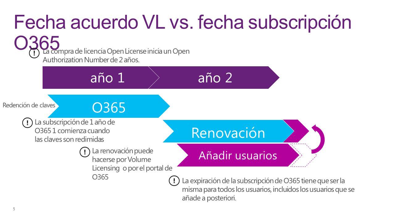 Fecha acuerdo VL vs. fecha subscripción O365