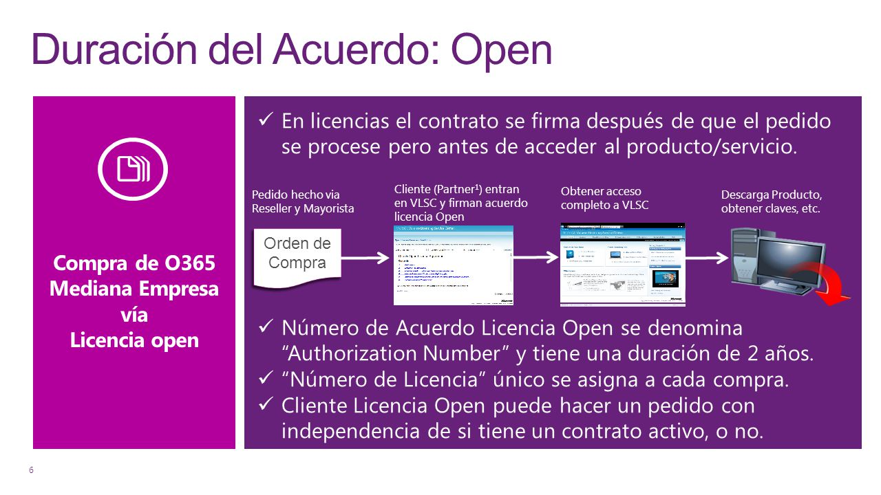 Duración del Acuerdo: Open