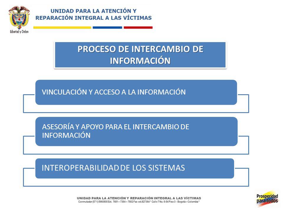 PROCESO DE INTERCAMBIO DE INFORMACIÓN