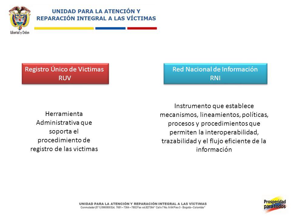 Registro Único de Victimas RUV Red Nacional de Información RNI