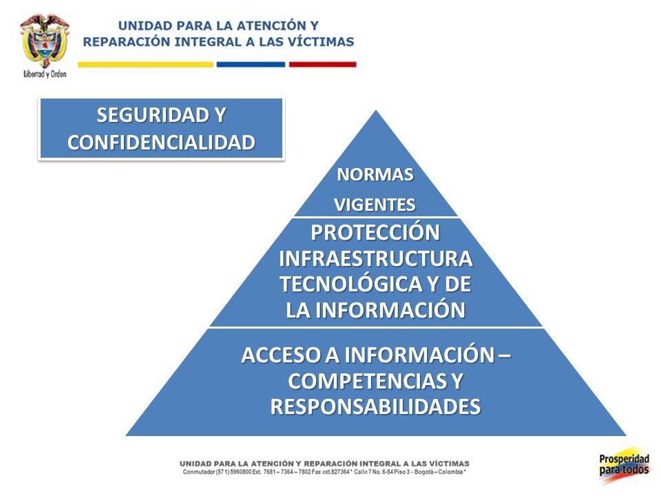 PROTECCIÓN INFRAESTRUCTURA TECNOLÓGICA Y DE LA INFORMACIÓN