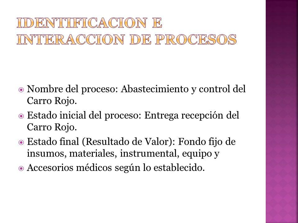 Identificacion e interaccion de procesos