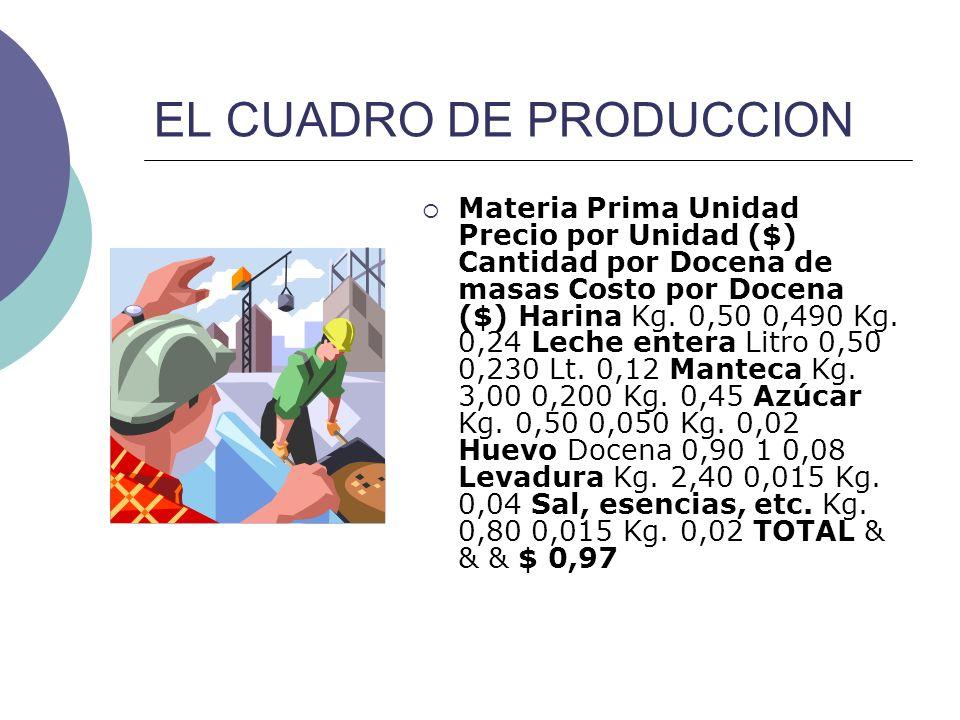 EL CUADRO DE PRODUCCION