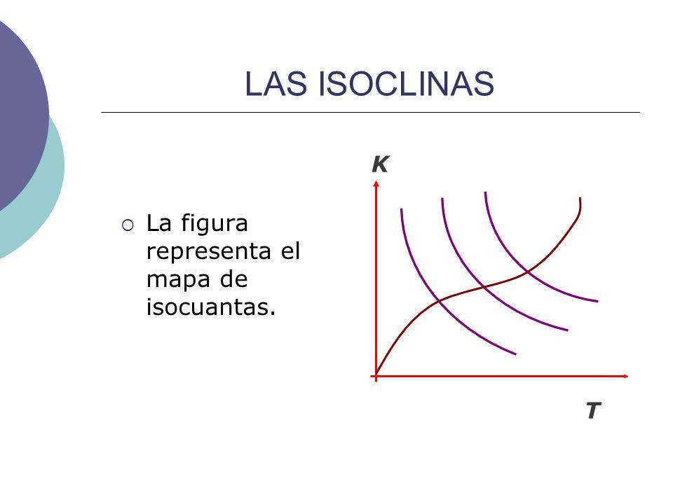 LAS ISOCLINAS K T La figura representa el mapa de isocuantas.