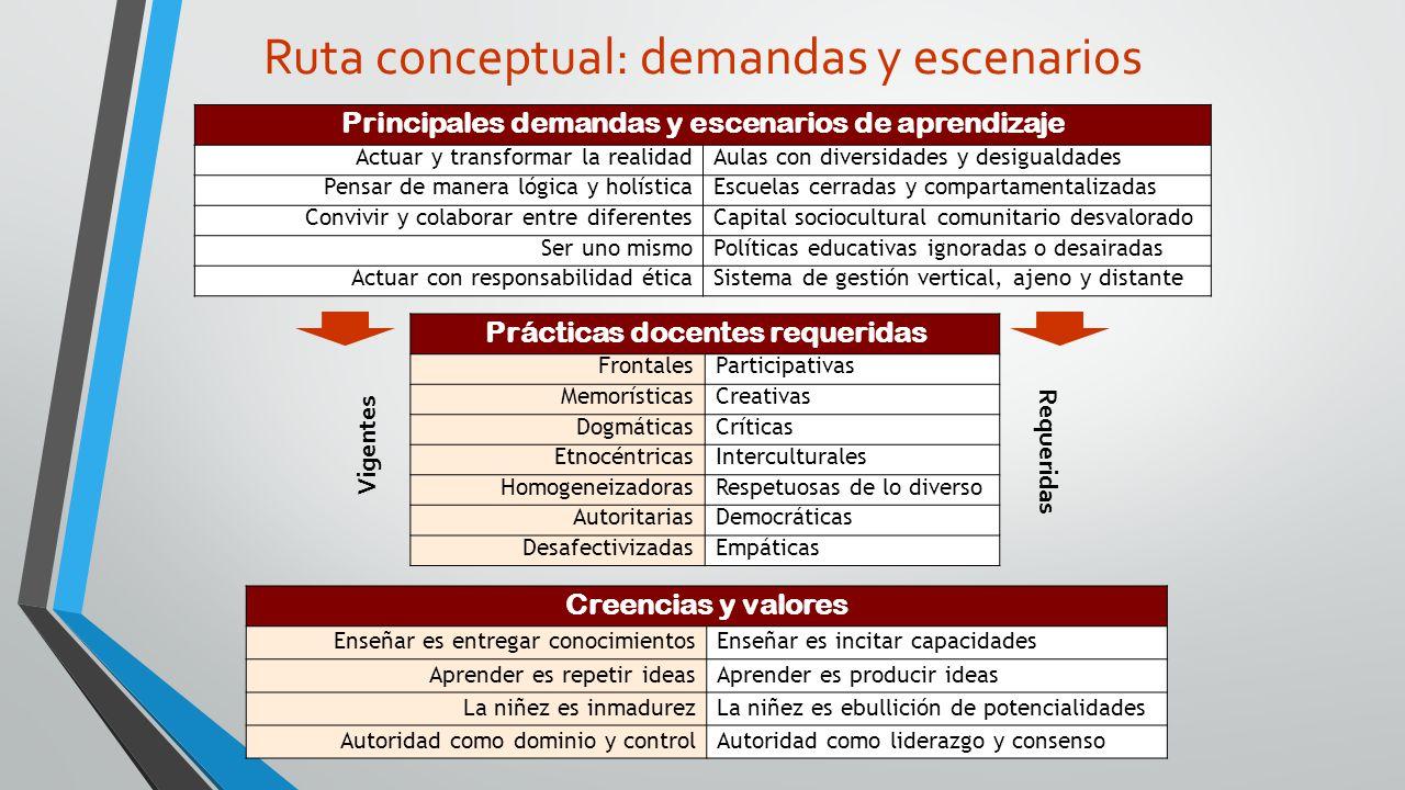 Ruta conceptual: demandas y escenarios