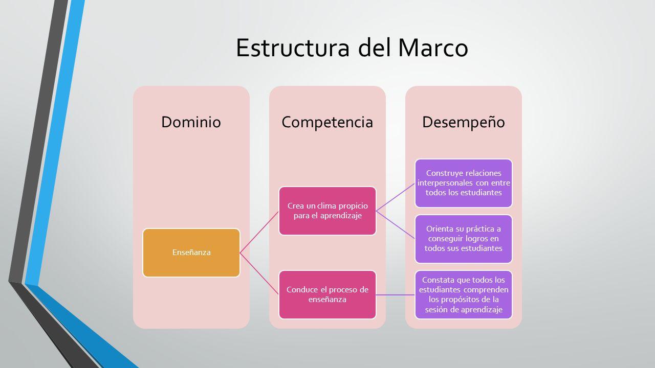 Estructura del Marco Enseñanza