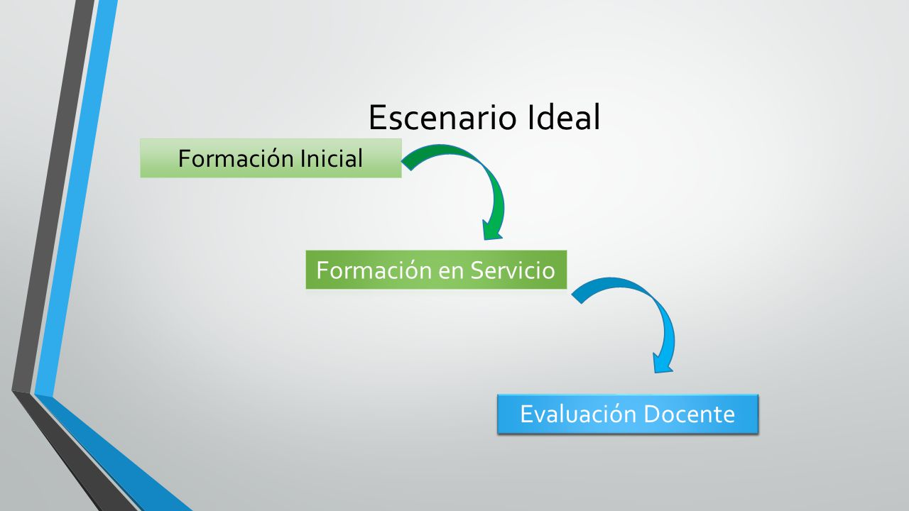 Escenario Ideal Formación Inicial Formación en Servicio