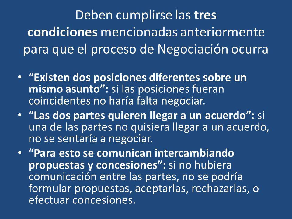Deben cumplirse las tres condiciones mencionadas anteriormente para que el proceso de Negociación ocurra