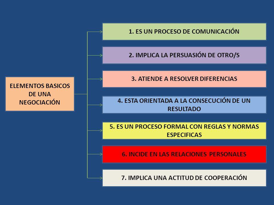 3. ATIENDE A RESOLVER DIFERENCIAS 1. ES UN PROCESO DE COMUNICACIÓN