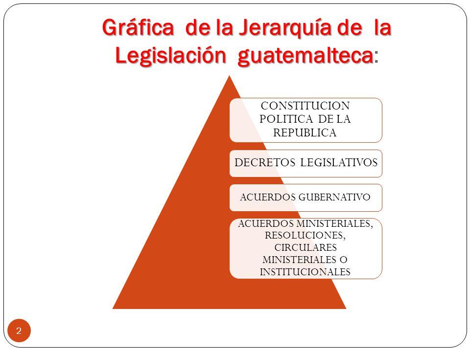 Gráfica de la Jerarquía de la Legislación guatemalteca: