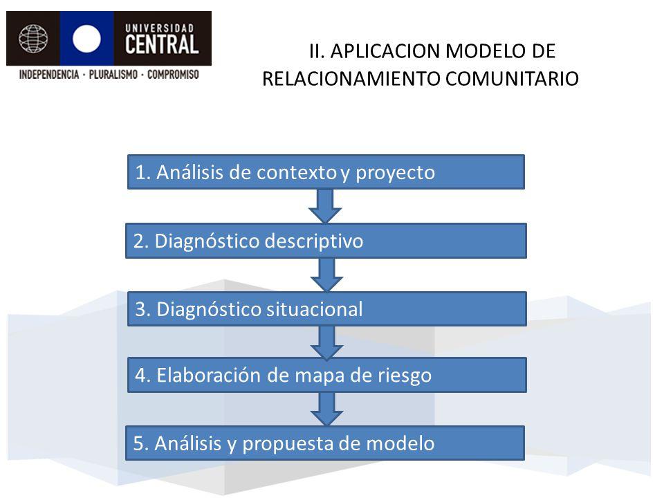 II. APLICACION MODELO DE RELACIONAMIENTO COMUNITARIO