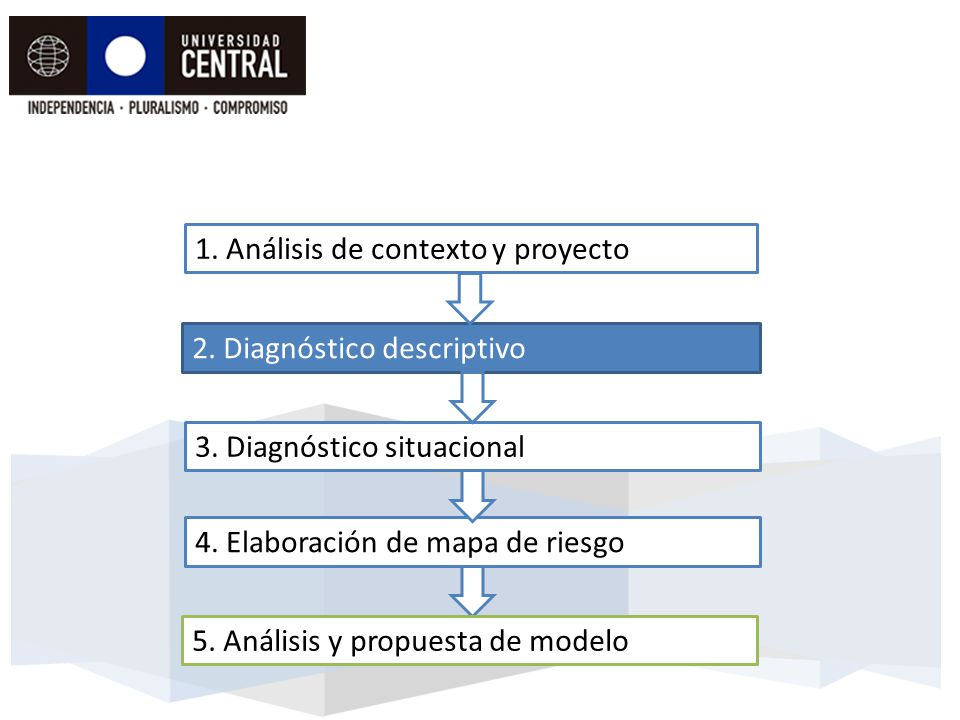 1. Análisis de contexto y proyecto