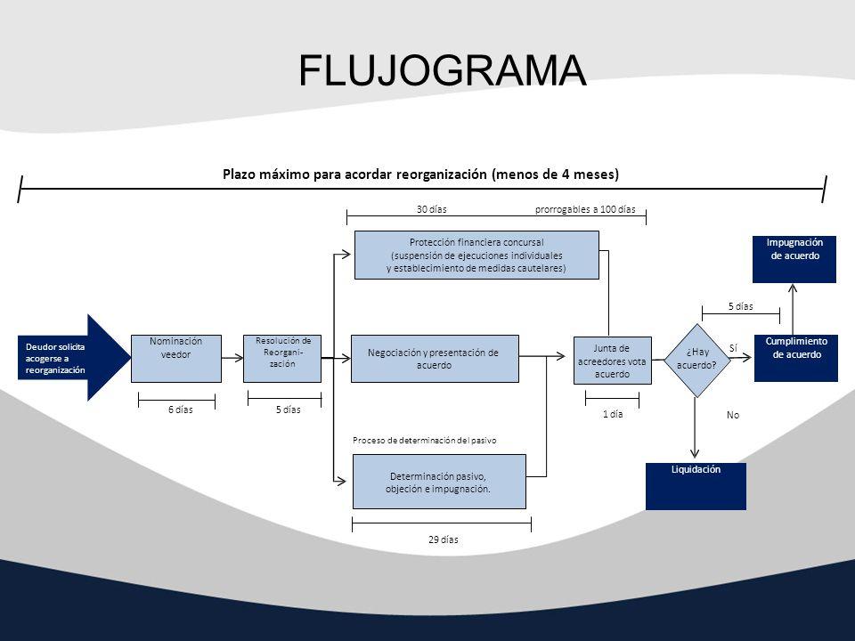 FLUJOGRAMA Plazo máximo para acordar reorganización (menos de 4 meses)