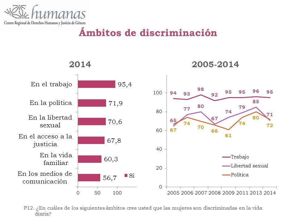 Ámbitos de discriminación