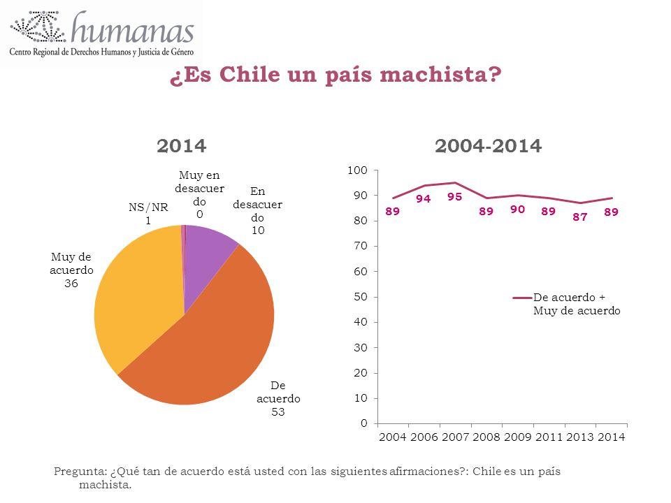 ¿Es Chile un país machista