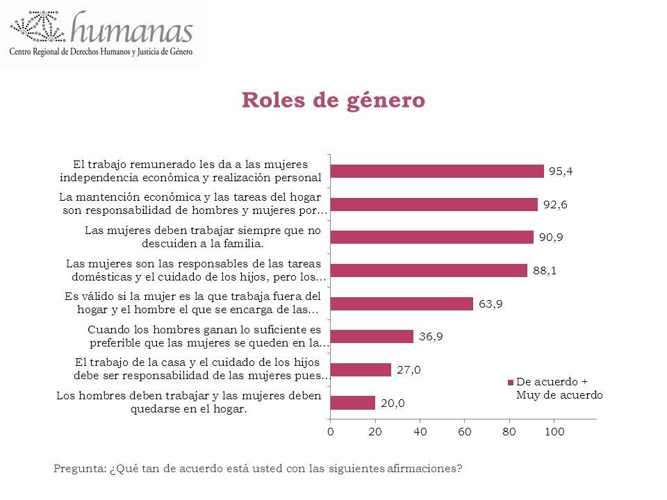 Roles de género Pregunta: ¿Qué tan de acuerdo está usted con las siguientes afirmaciones