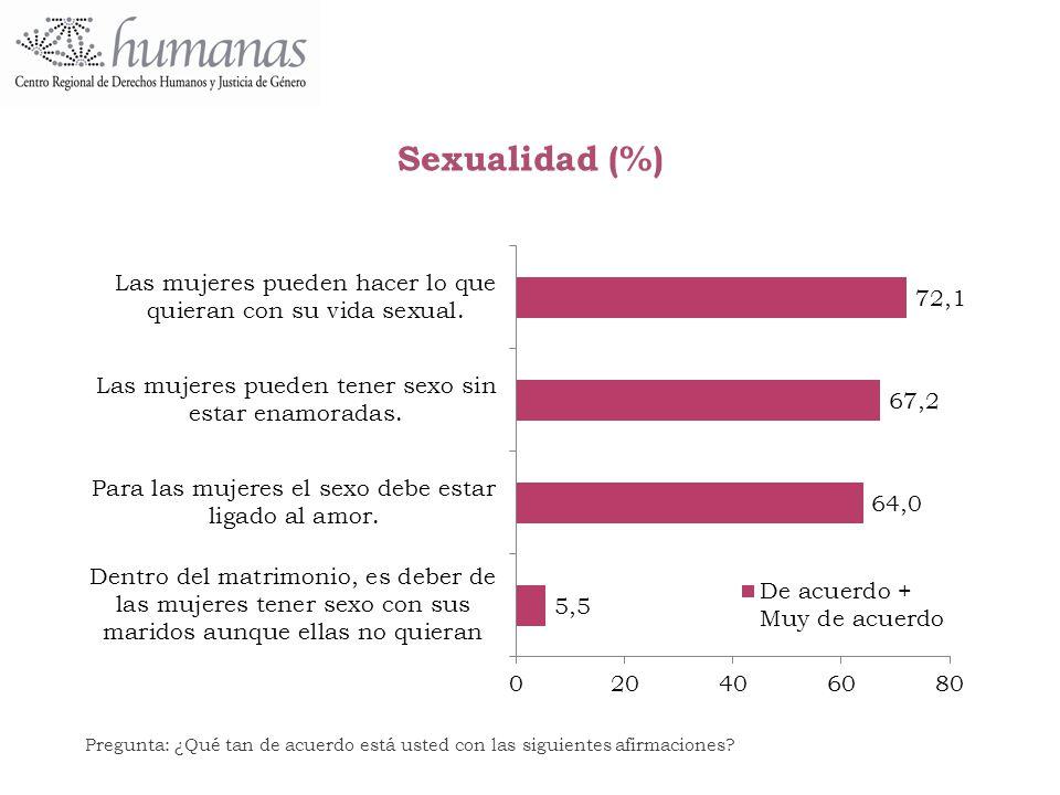 Sexualidad (%) Pregunta: ¿Qué tan de acuerdo está usted con las siguientes afirmaciones