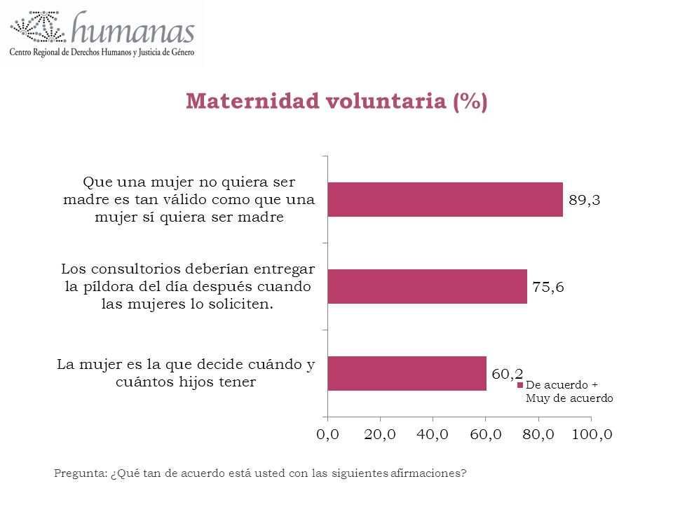 Maternidad voluntaria (%)