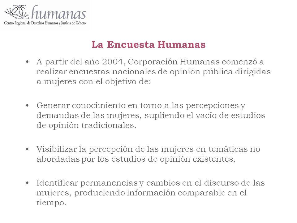 La Encuesta Humanas