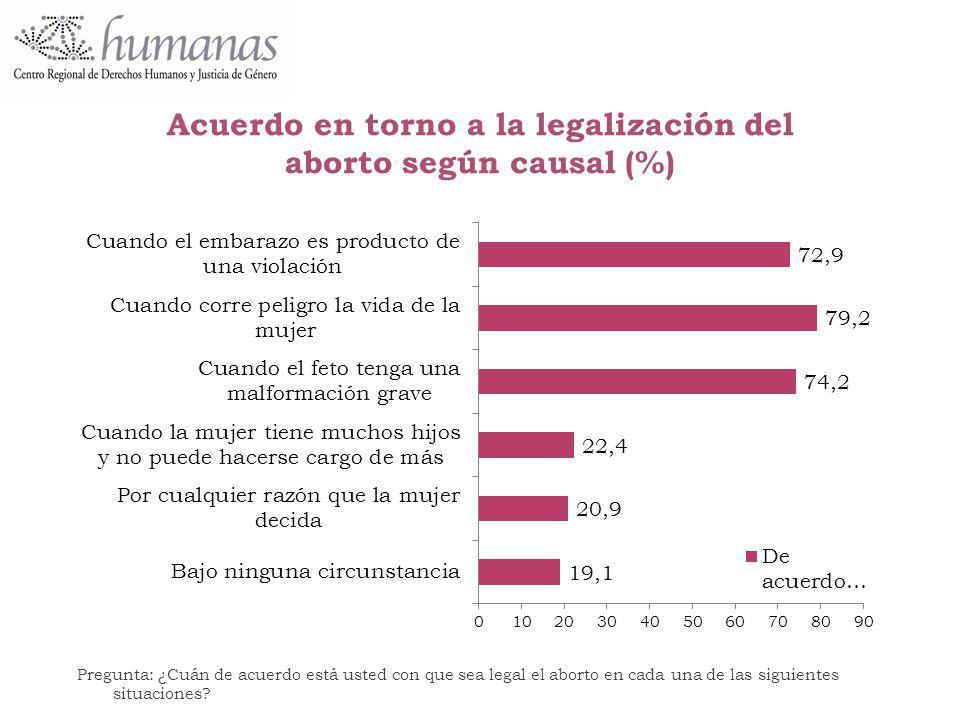 Acuerdo en torno a la legalización del aborto según causal (%)