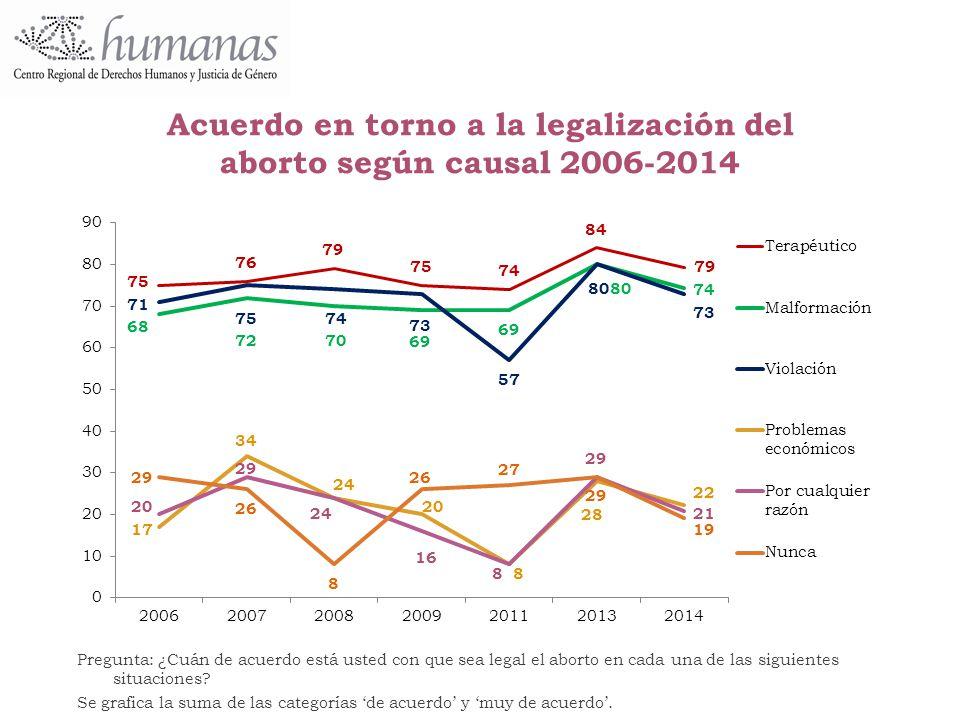 Acuerdo en torno a la legalización del aborto según causal 2006-2014