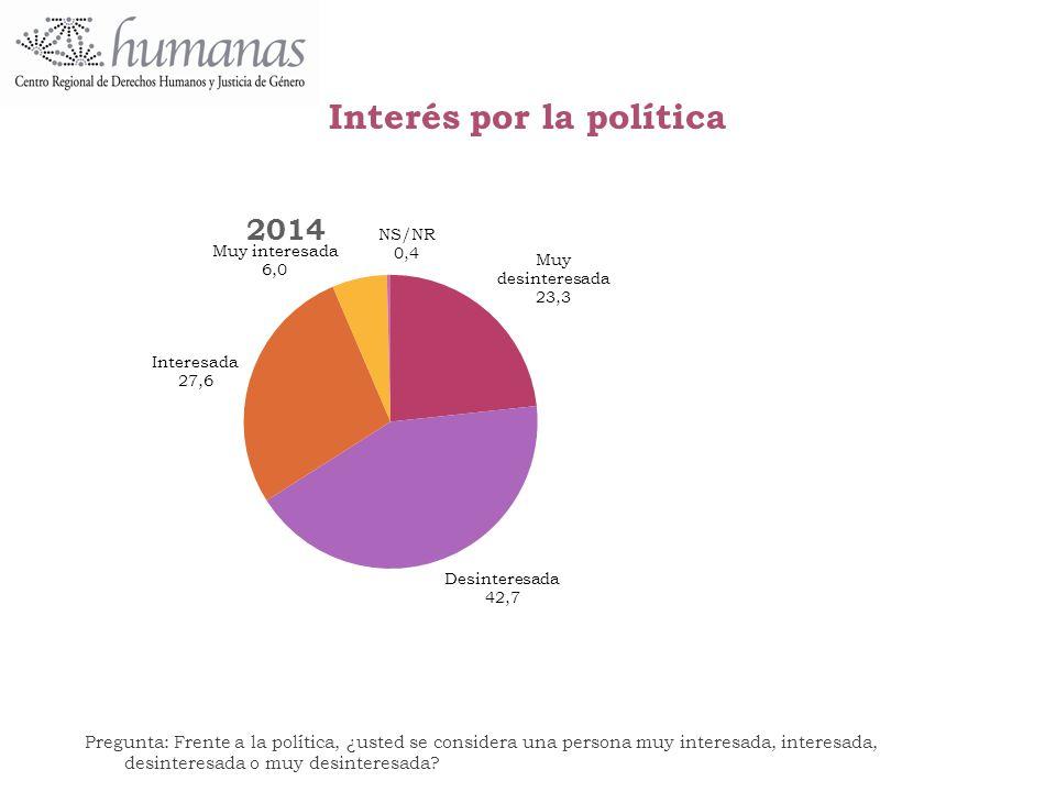 Interés por la política