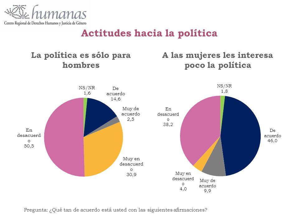 Actitudes hacia la política
