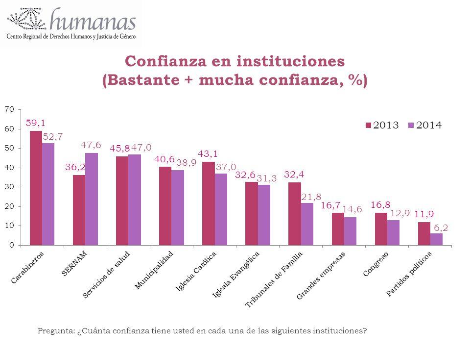 Confianza en instituciones (Bastante + mucha confianza, %)