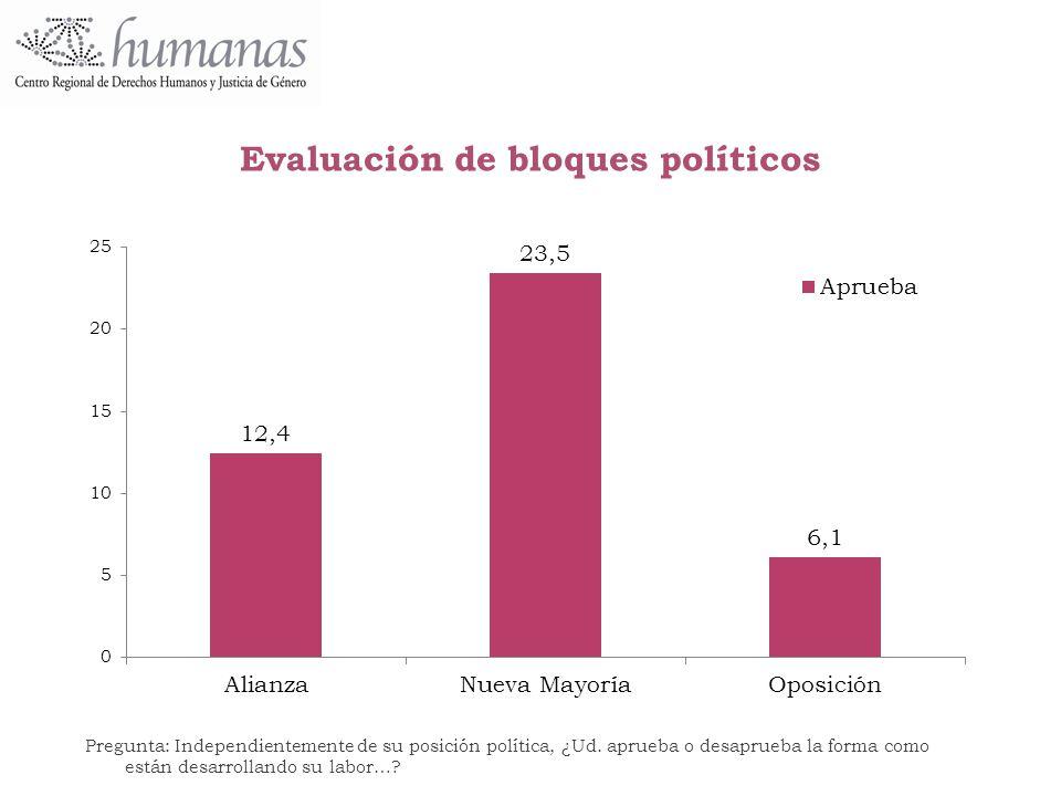 Evaluación de bloques políticos
