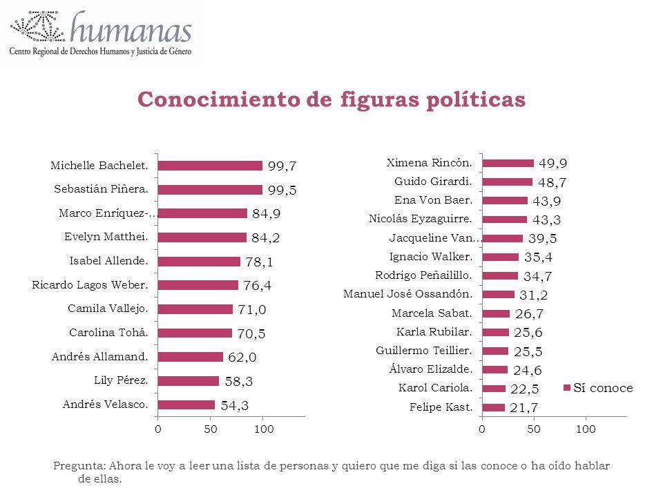 Conocimiento de figuras políticas