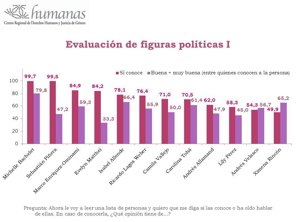 Evaluación de figuras políticas I