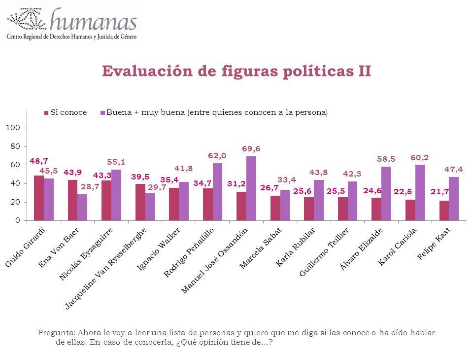 Evaluación de figuras políticas II