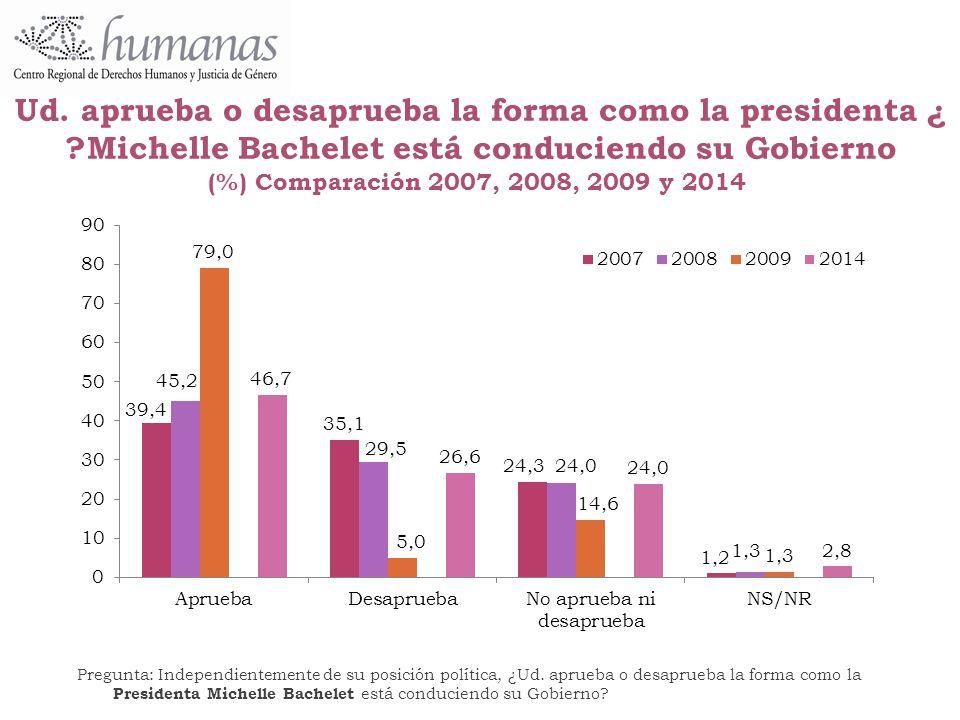 ¿Ud. aprueba o desaprueba la forma como la presidenta Michelle Bachelet está conduciendo su Gobierno Comparación 2007, 2008, 2009 y 2014 (%)