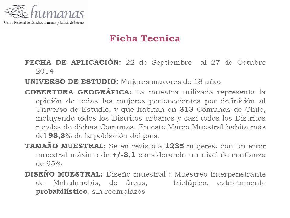 Ficha Tecnica FECHA DE APLICACIÓN: 22 de Septiembre al 27 de Octubre 2014. UNIVERSO DE ESTUDIO: Mujeres mayores de 18 años.