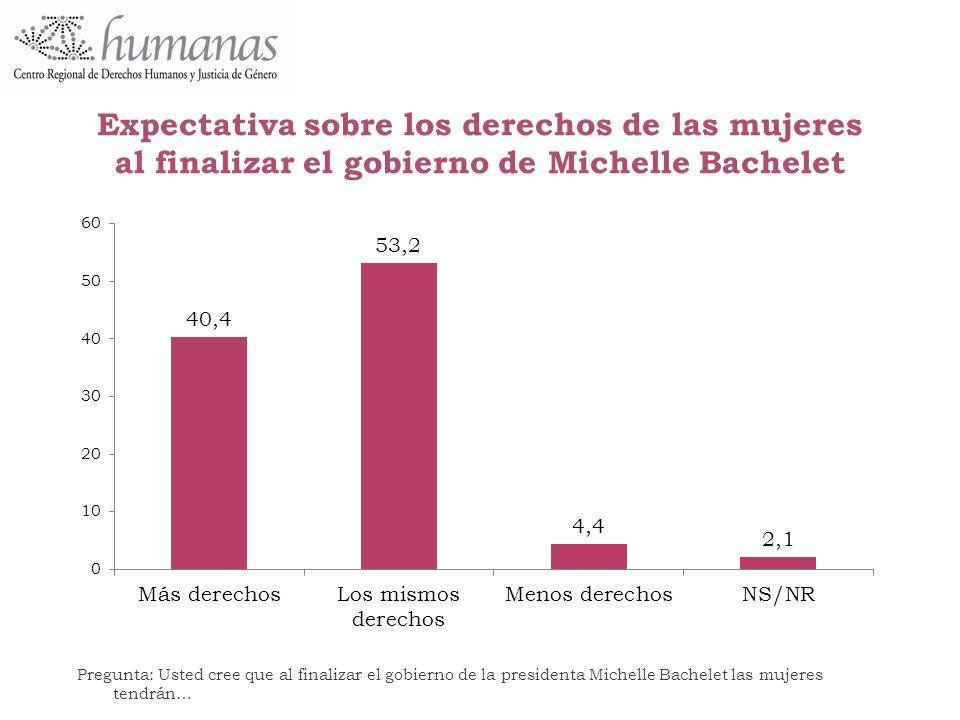 Expectativa sobre los derechos de las mujeres al finalizar el gobierno de Michelle Bachelet