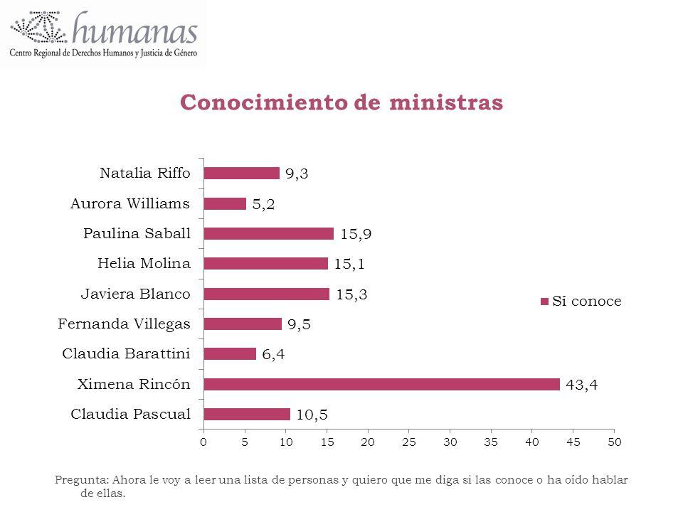 Conocimiento de ministras