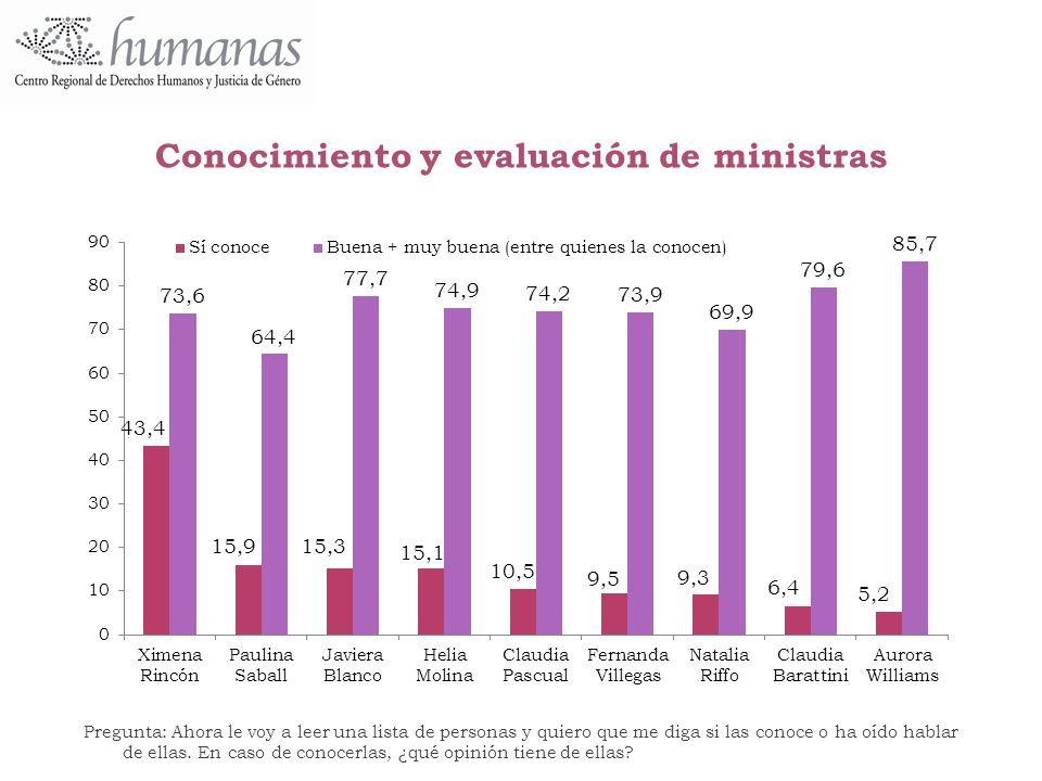 Conocimiento y evaluación de ministras