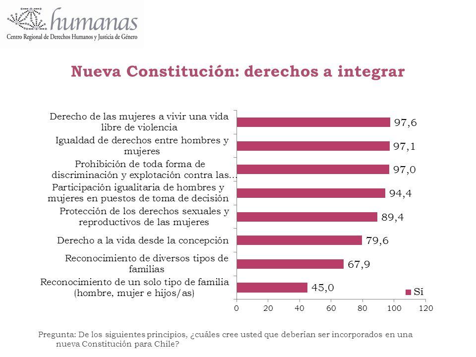 Nueva Constitución: derechos a integrar