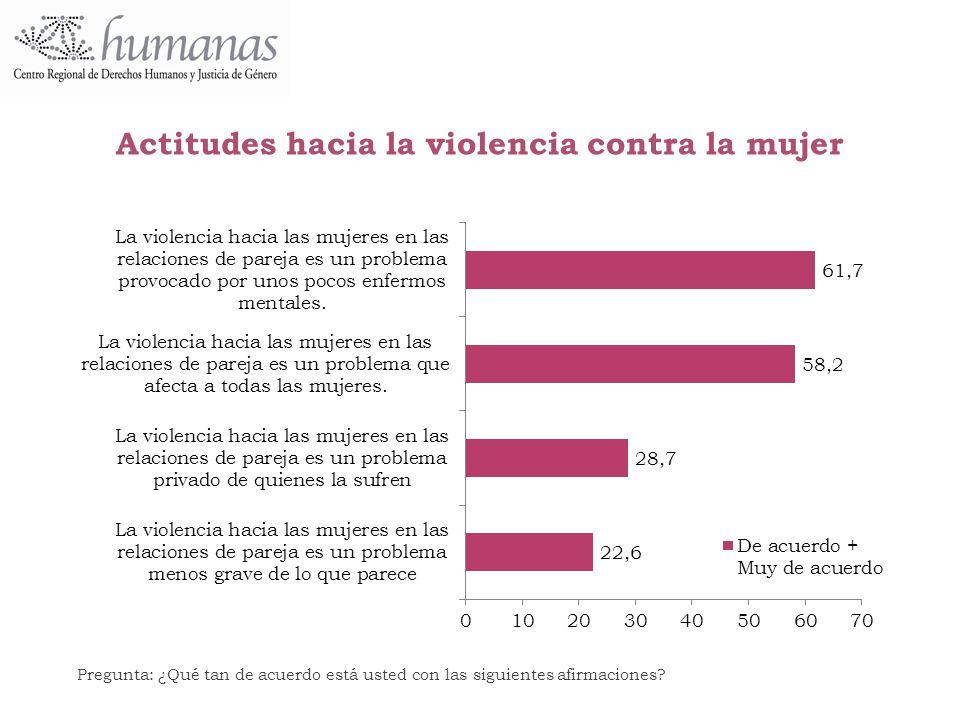 Actitudes hacia la violencia contra la mujer