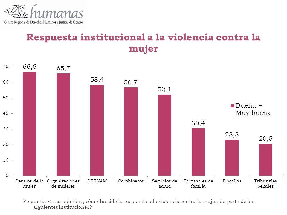 Respuesta institucional a la violencia contra la mujer