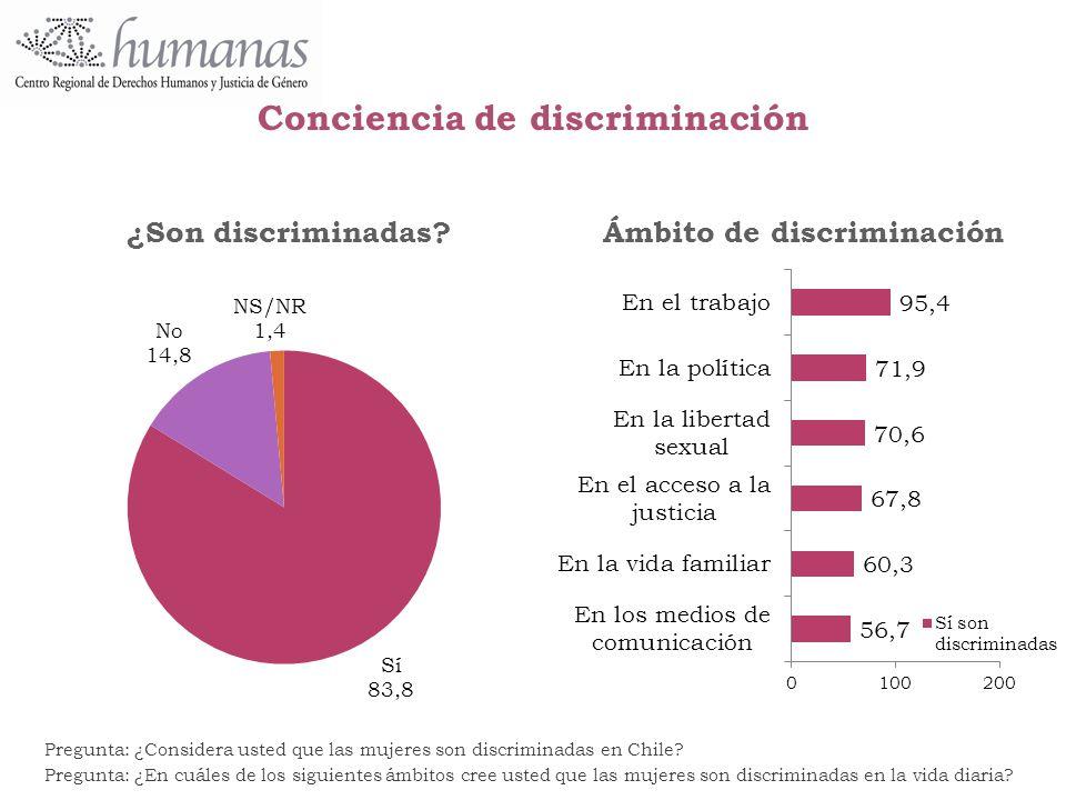Conciencia de discriminación
