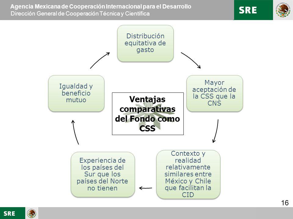 Ventajas comparativas del Fondo como CSS