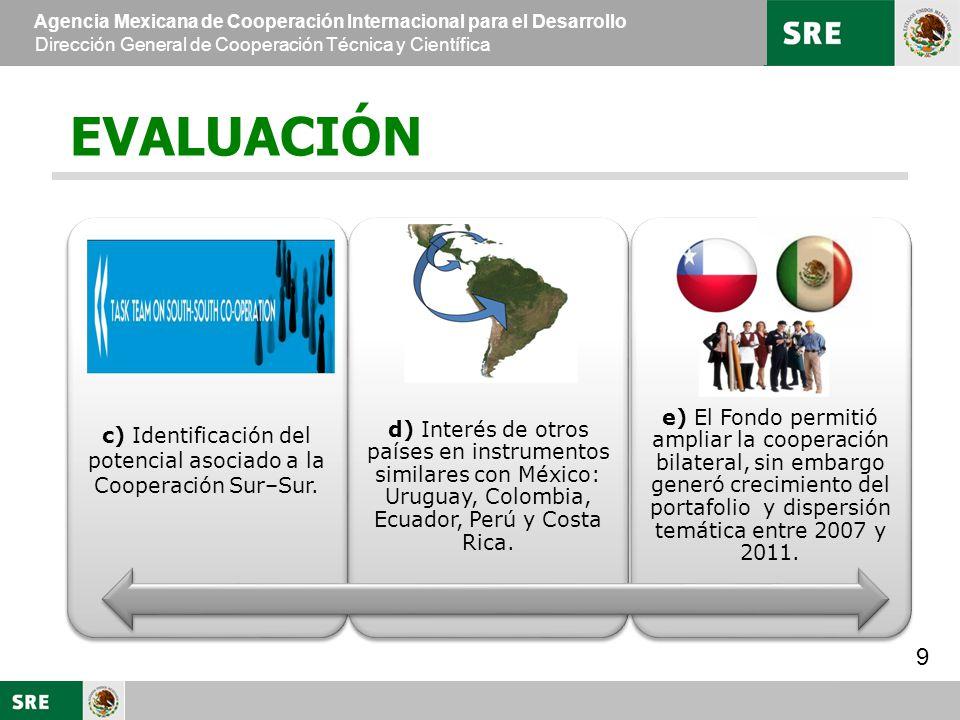 c) Identificación del potencial asociado a la Cooperación Sur–Sur.