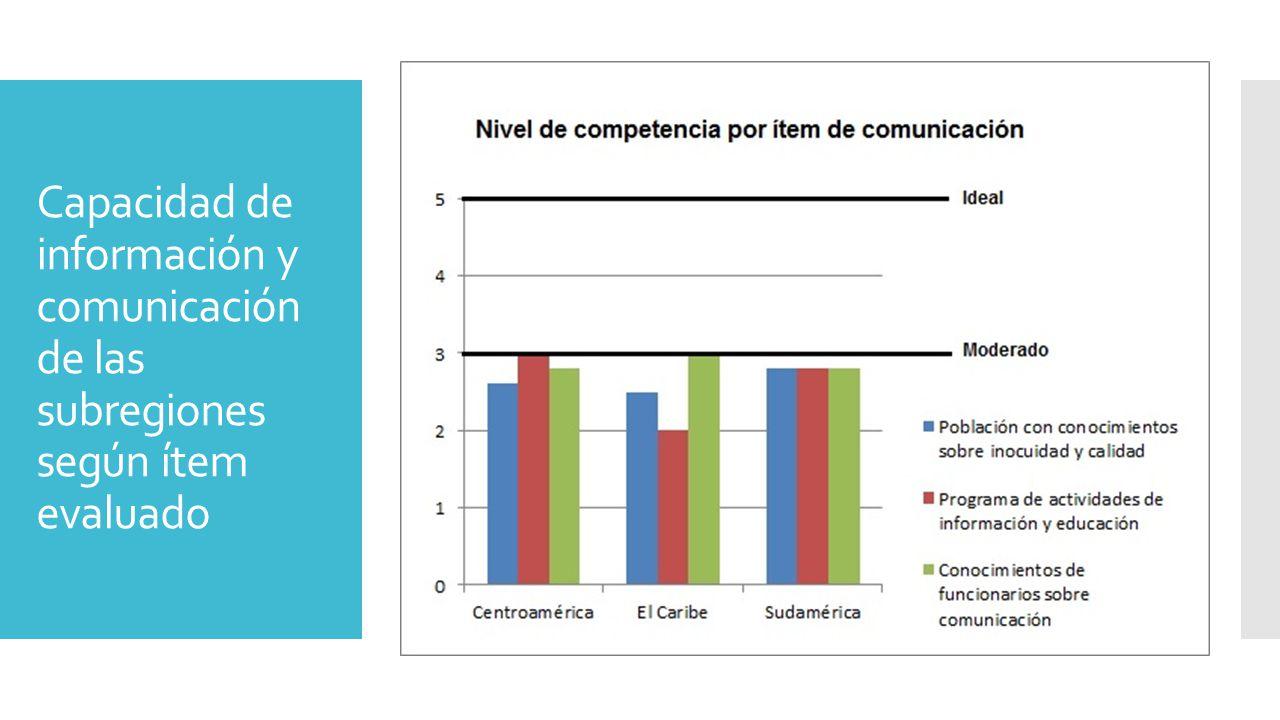 Capacidad de información y comunicación de las subregiones según ítem evaluado