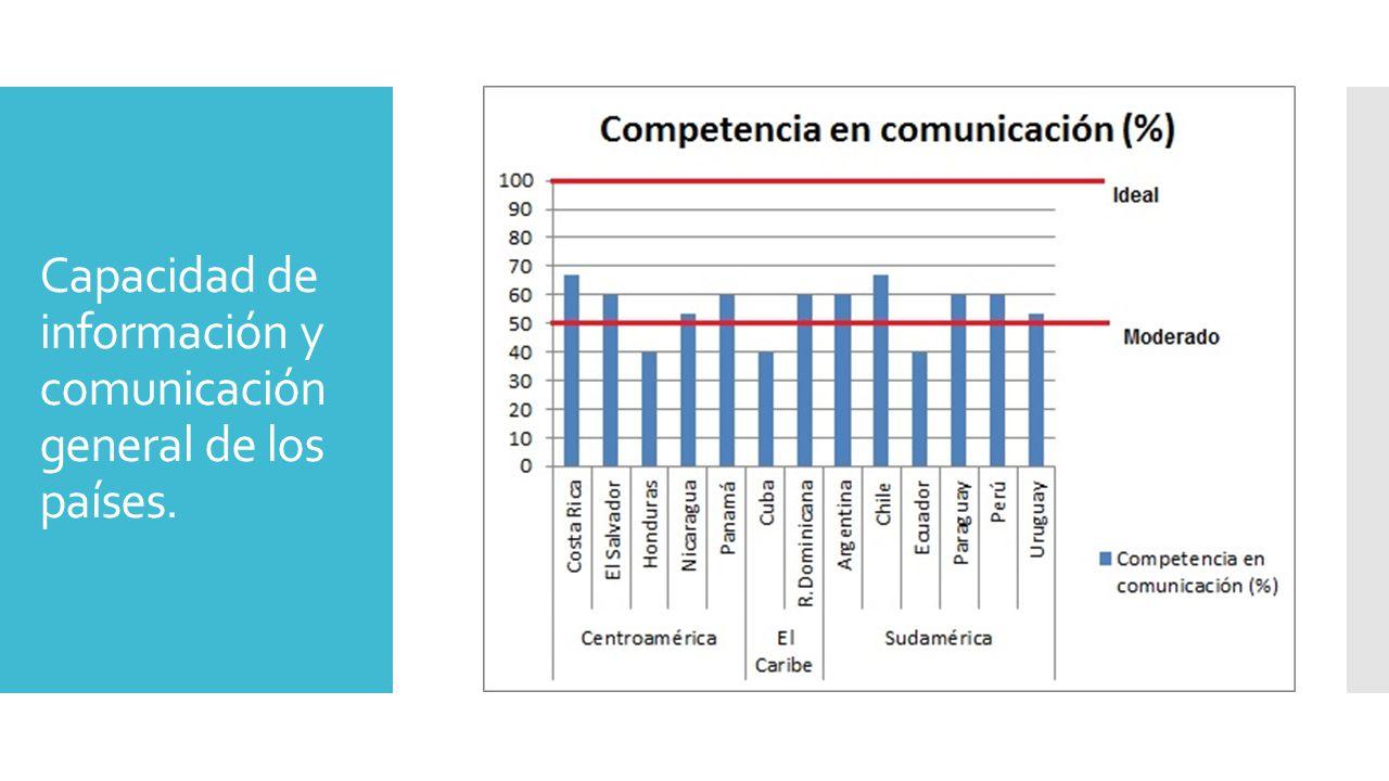 Capacidad de información y comunicación general de los países.
