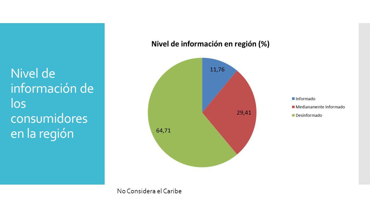 Nivel de información de los consumidores en la región