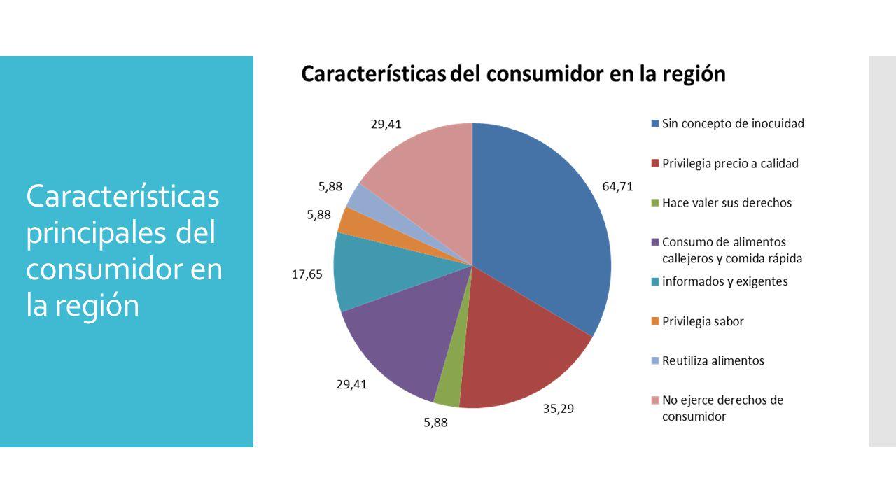 Características principales del consumidor en la región