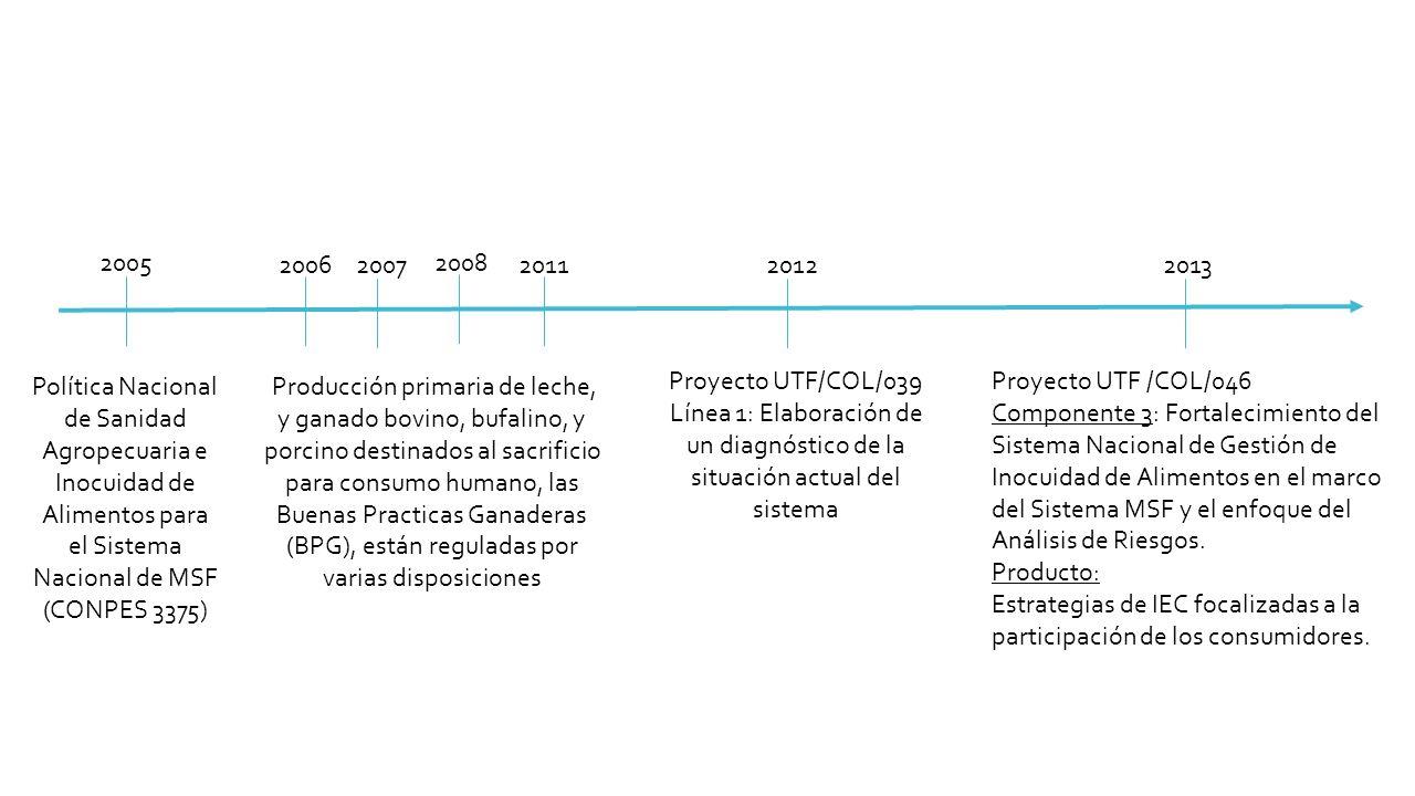 Estrategias de IEC focalizadas a la participación de los consumidores.