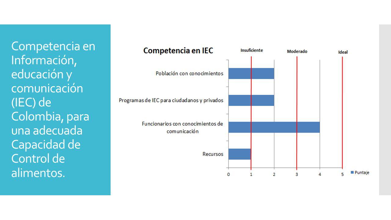 Competencia en Información, educación y comunicación (IEC) de Colombia, para una adecuada Capacidad de Control de alimentos.